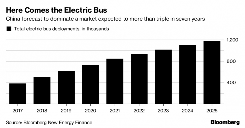 number of electric buses in the world