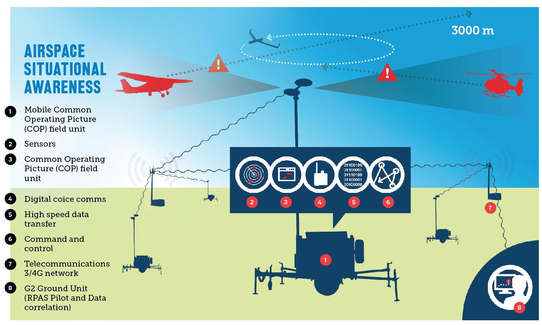 airspace situational awareness