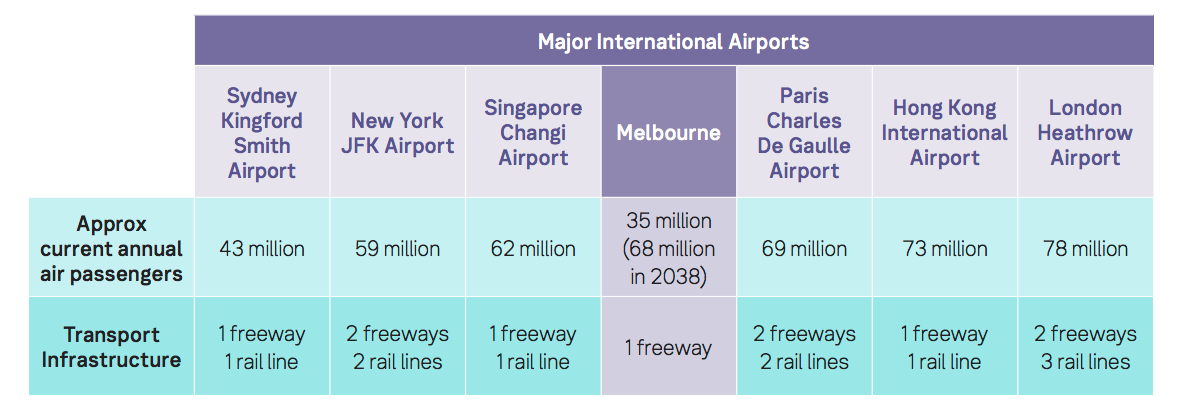 Melbourne Airport projected growth