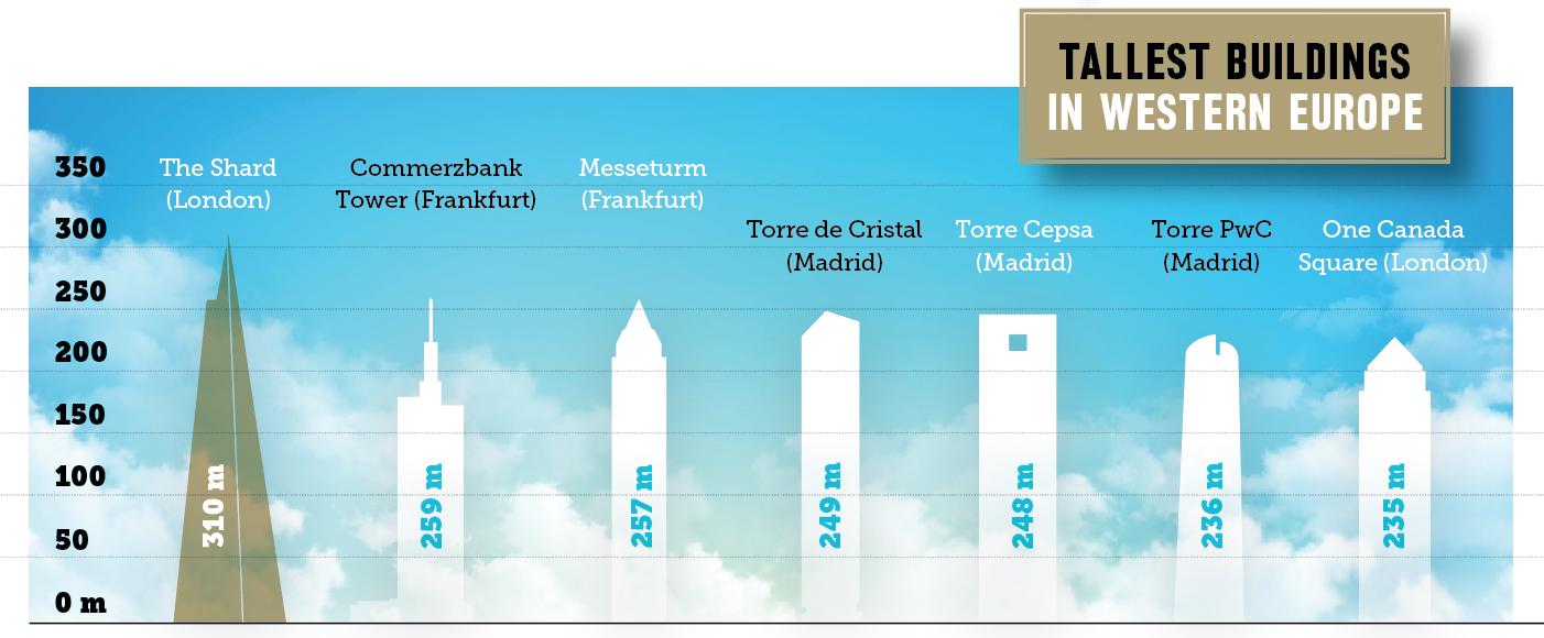 western Europe's tallest buildings