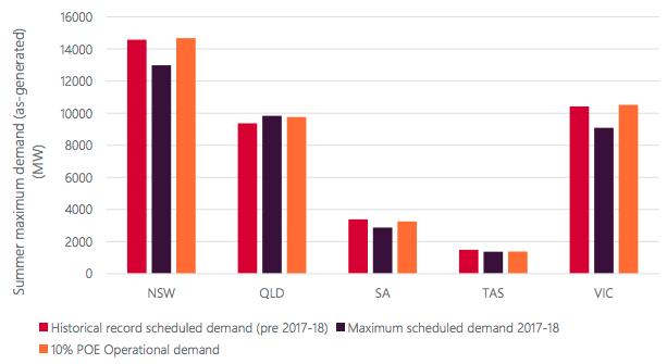 Summer Maximum Demand Comparison (Source: AEMO Summer 2018-19 Readiness Plan)