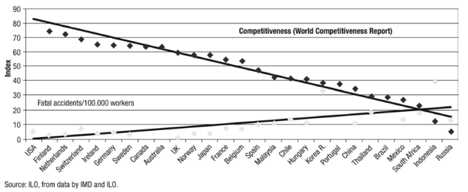competitiveness compared to deaths in the mining industry