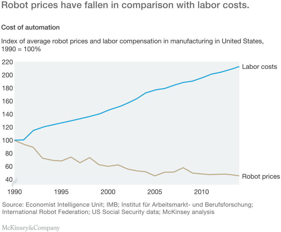 price of robots has fallen in the past 20 years