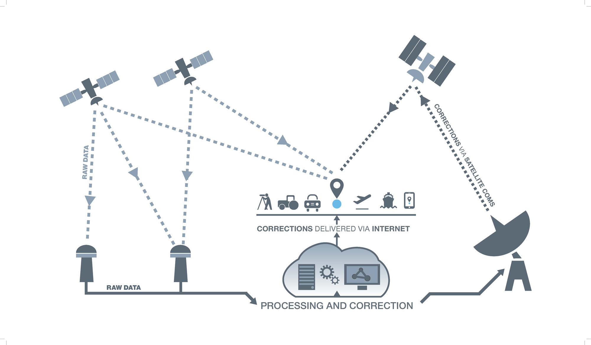 satellite positioning systems