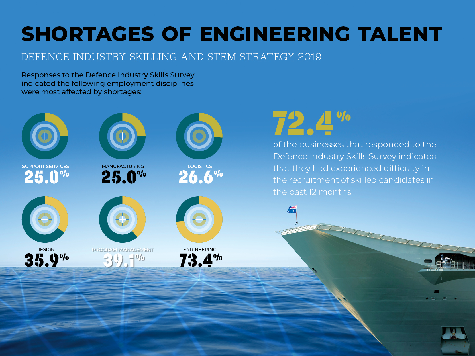 Defence STEM skills in demand