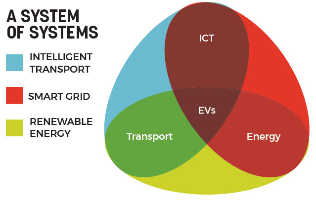 electric vehicle battery grid
