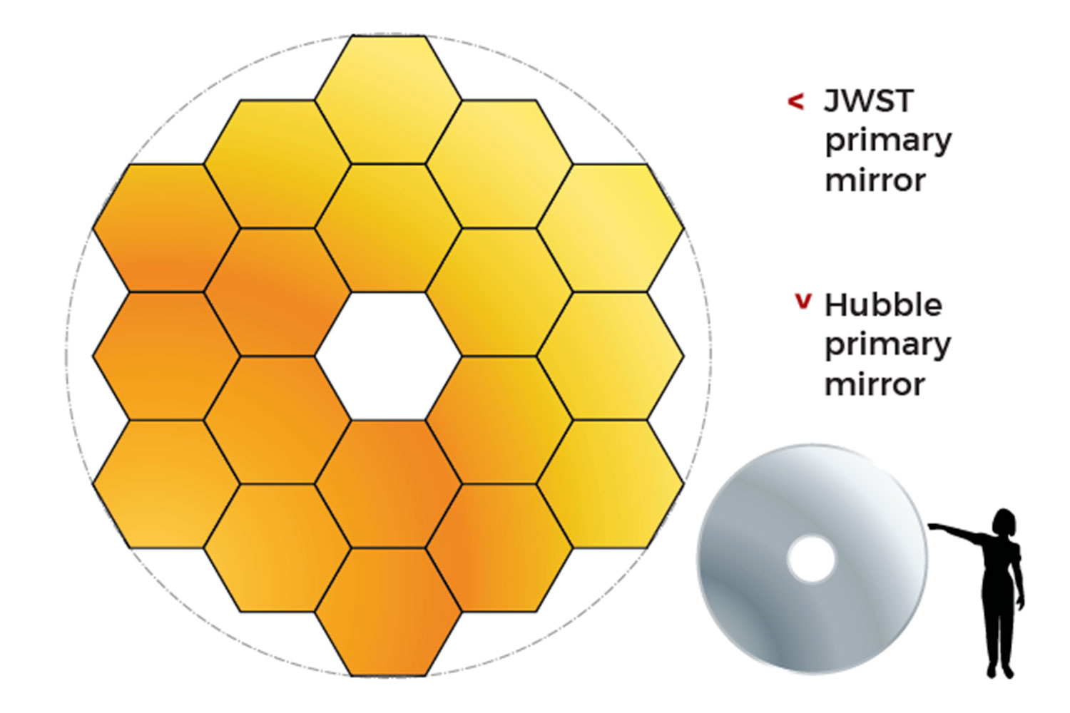 The JWST compared to the Hubble
