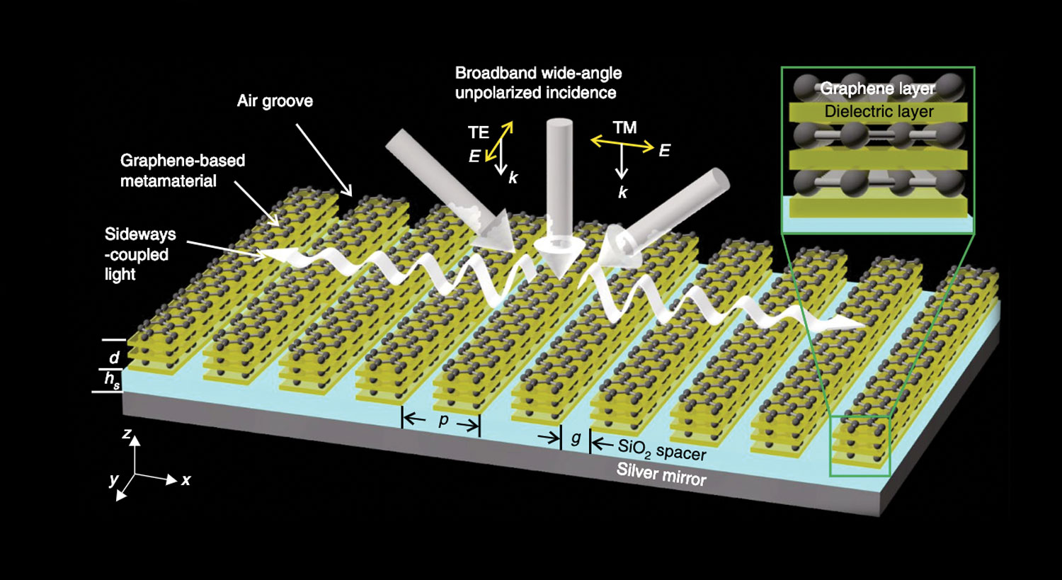 Grooves in the graphene metamaterial help maximise its absorption of light.