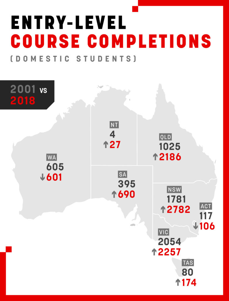 Completion of entry-level courses was the highest on record in 2018.