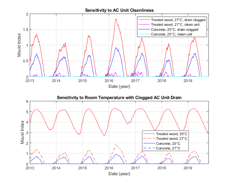 Predicted mould accumulation for different AC setting and cleanliness