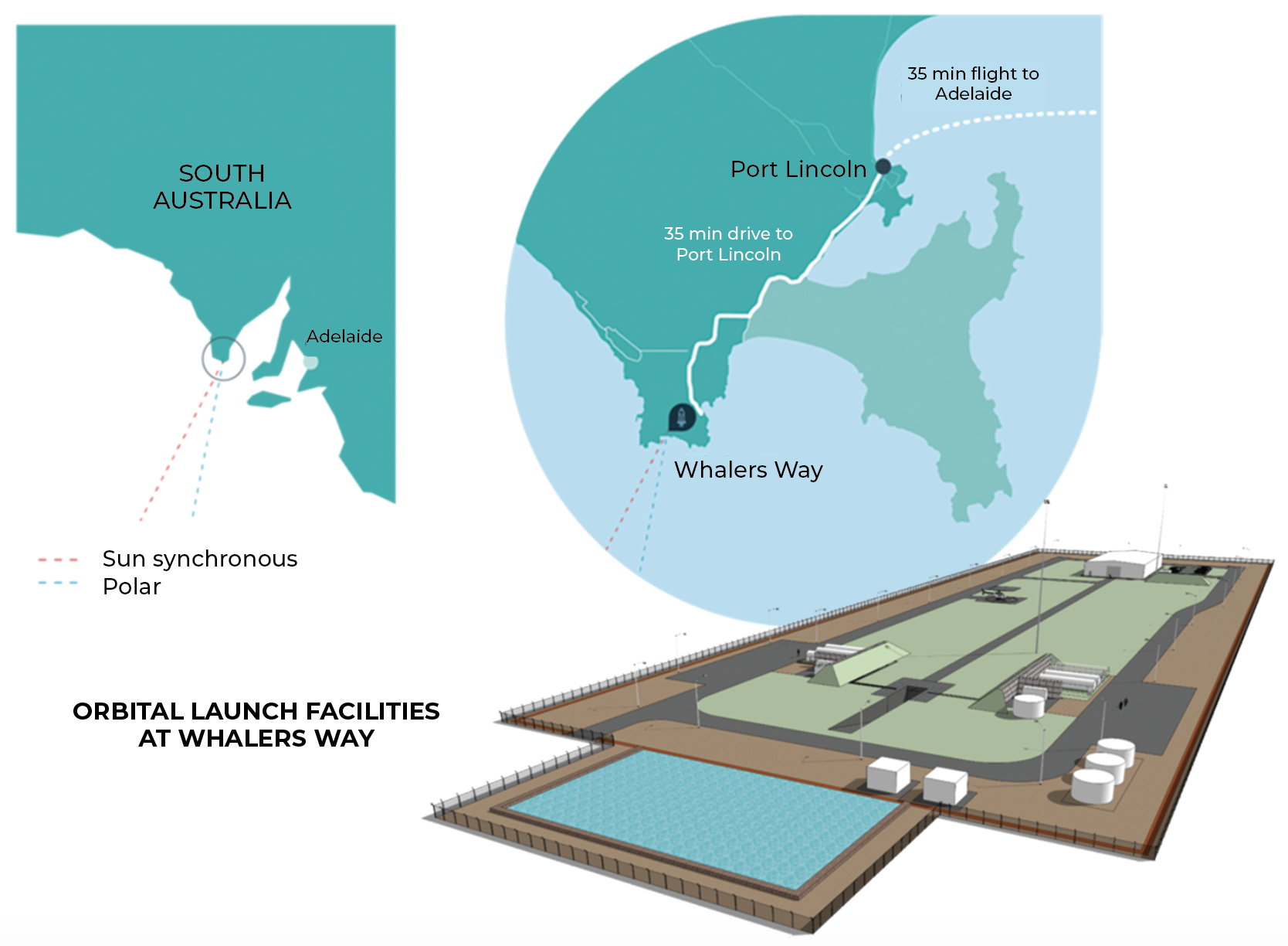 Southern Launch's Whalers Way facility will be used for polar orbital missions.